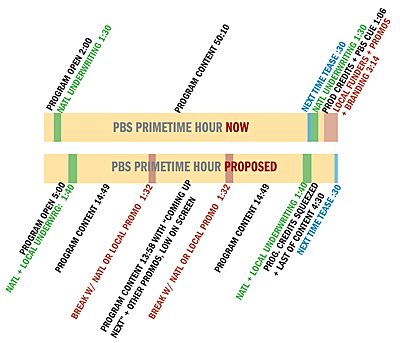 Chart showing planned rearrangement of the PBS primetime hour