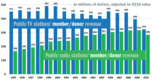 System member-donor revenue, 1995-2010