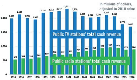 Total cash revenues, comparing pubTV and pubradio