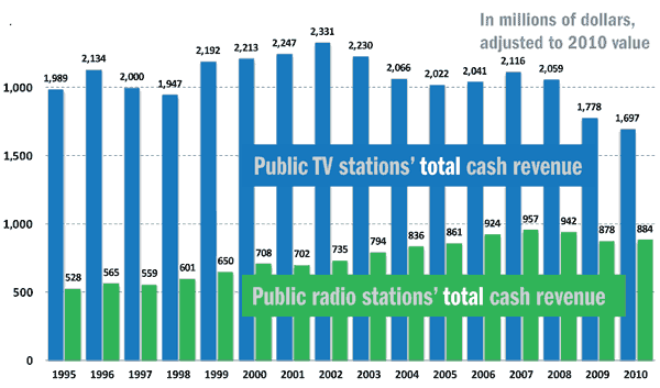 Total cash revenues, 1995-2010, in 2010 dollars
