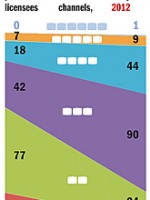 Chart showing how many pubTV stations operate how many multicast channels