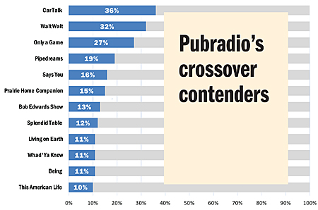 "Chart of ""Pubradio's crossover contenders,"" led by ""Car Talk"""