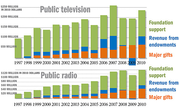 Bar charts showing growth of philanthropic revenue for both pubTV and pubradio.