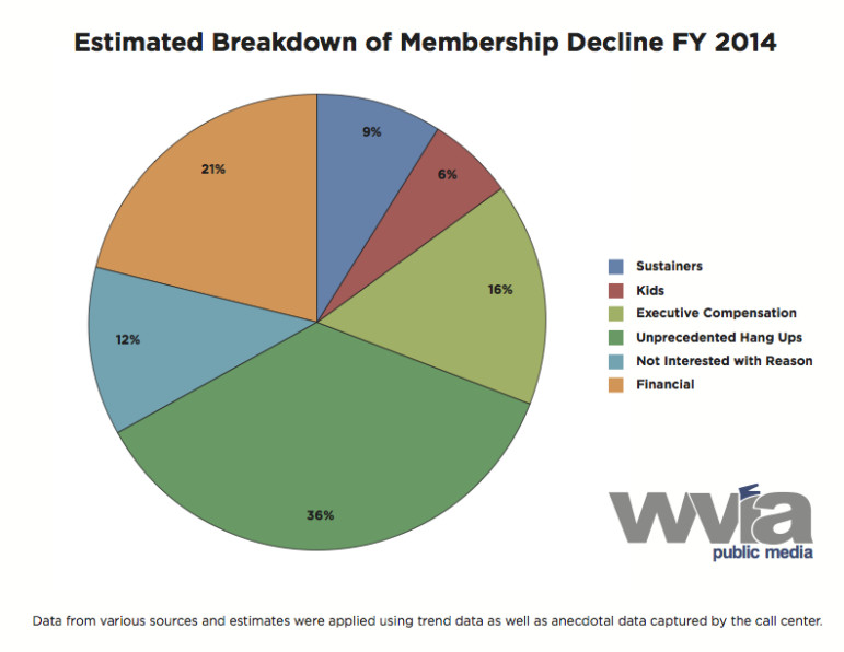 The WVIA staff prepared a chart to estimate the proportion of dollars lost in non-renewals from June 2013 to June 2014. The station estimates the decline, represented here, cost it around $400,000.